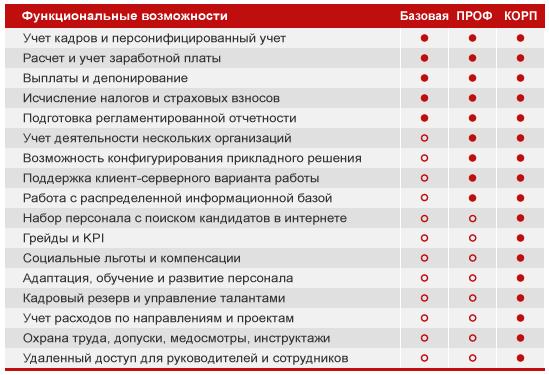 Ещё не решили, какую версию 1С-программы выбрать? Если вы в городе Орёл, выбрать между версиями ПРОФ или КОРП поможем мы! Просто позвоните, расскажем практику использования!
