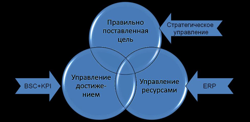 Эффективность бизнеса зависит от многих факторов. Все их учитывает 1С