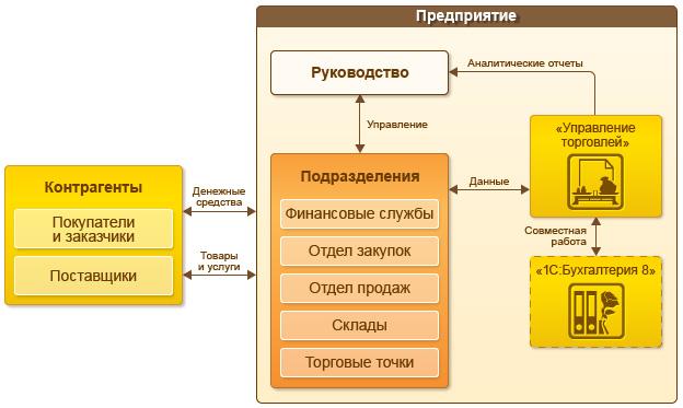 Схема управления предприятия сферы торговли на базе 1С:Предприятие с при совместном использовании Бухгалтерии и УТ
