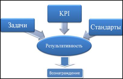 Так работает повышение эффективности управления. Цели и задачи управления, KPI показатели и стандарты.