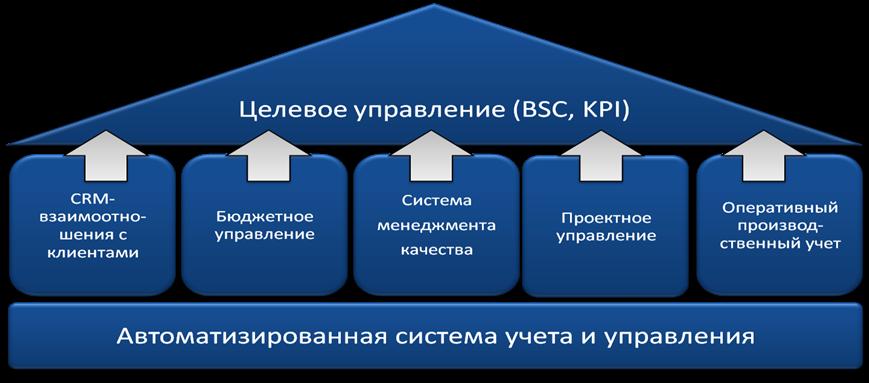 Система KPI с остальными инструментами управления