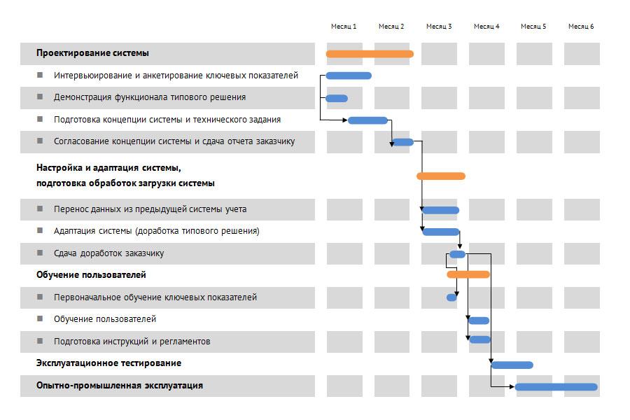 План внедрения программного комплекса автоматизации